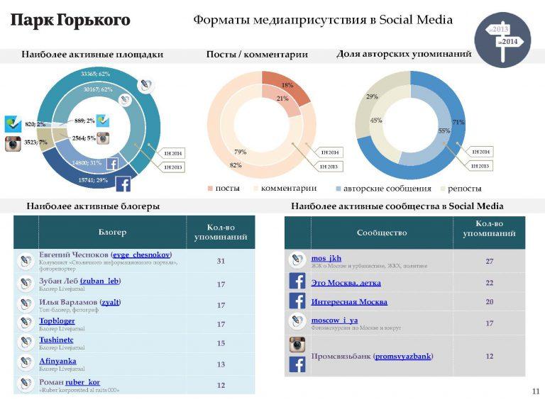 Слайд отчета: форматы медиаприсутствия в SM
