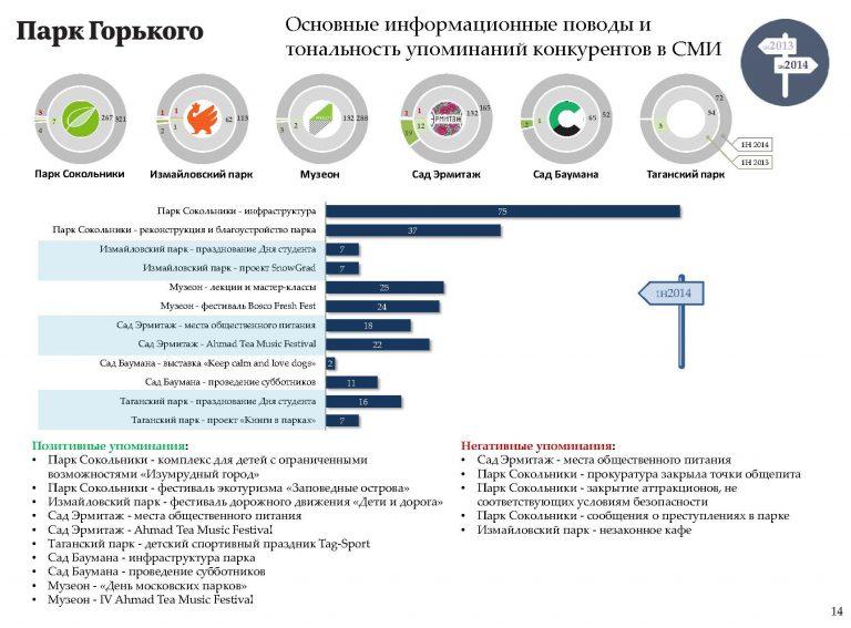 Аналитический отчет: Основные информационные поводы