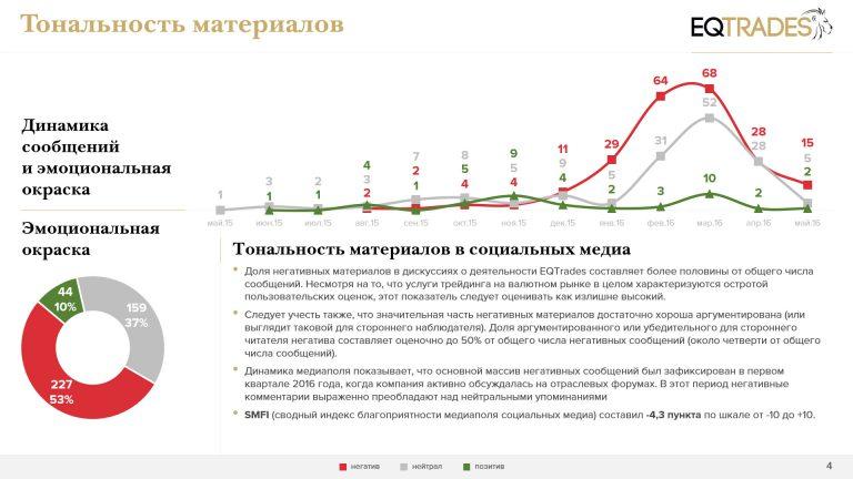 Скриншот отчета: тональность материалов
