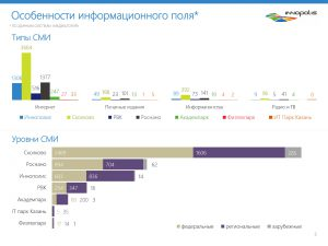 Особенности информационного поля: типы и уровни СМИ