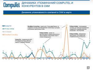 Отчет: динамика упоминаемости компаний в СМИ