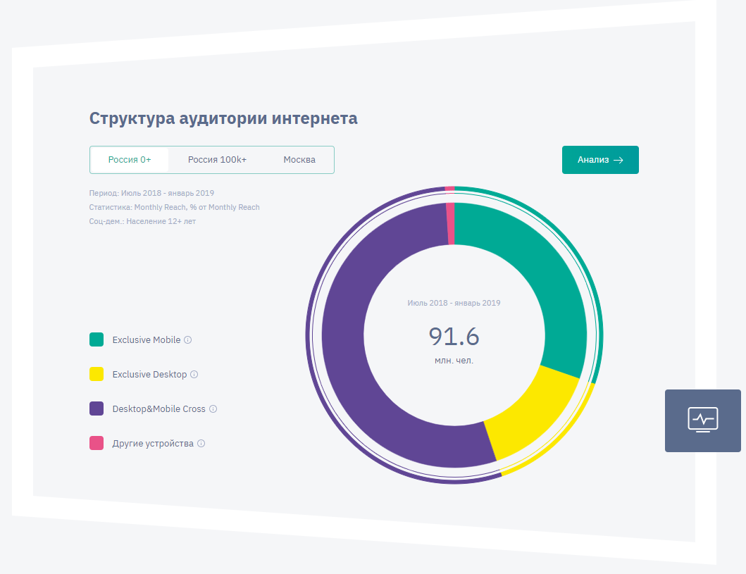 Mediascope представила данные проекта WEB-Index на интерактивном дэшборде
