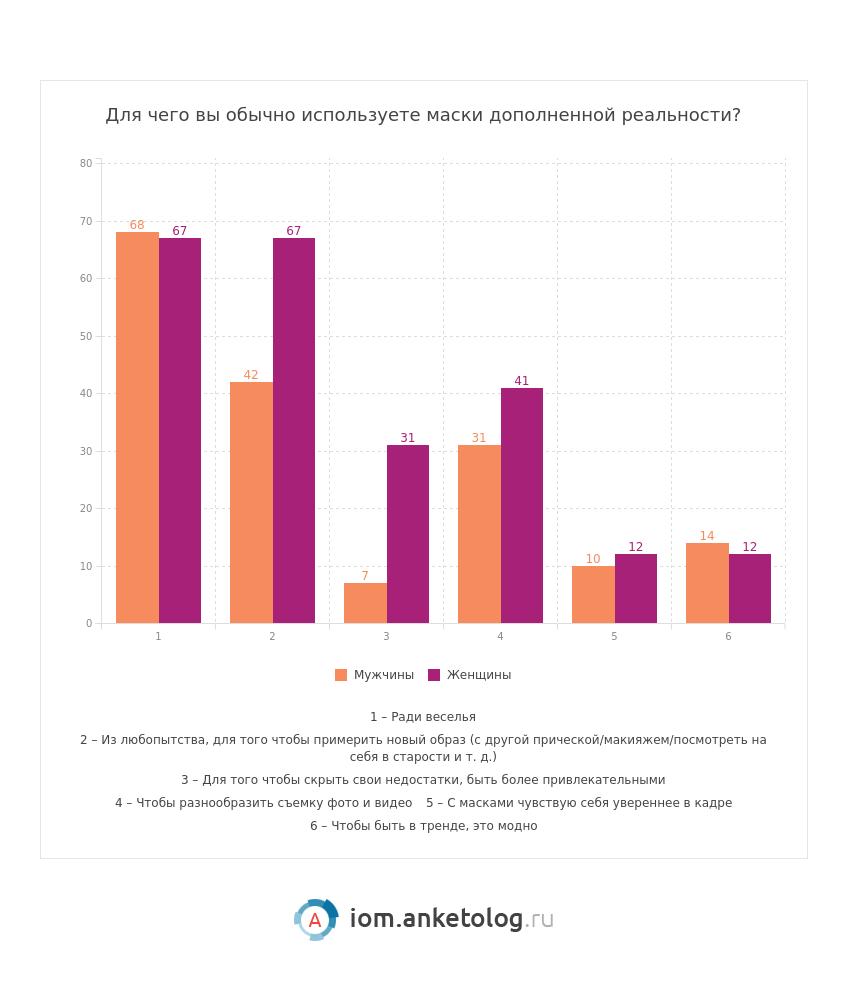 Маски дополненной реальности как маркетинговый инструмент: исследование
