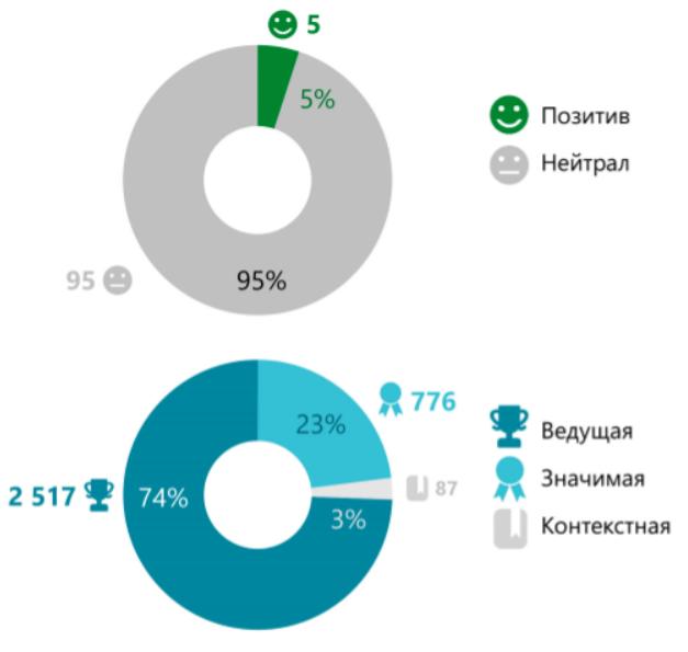 Результаты_PR-кампании