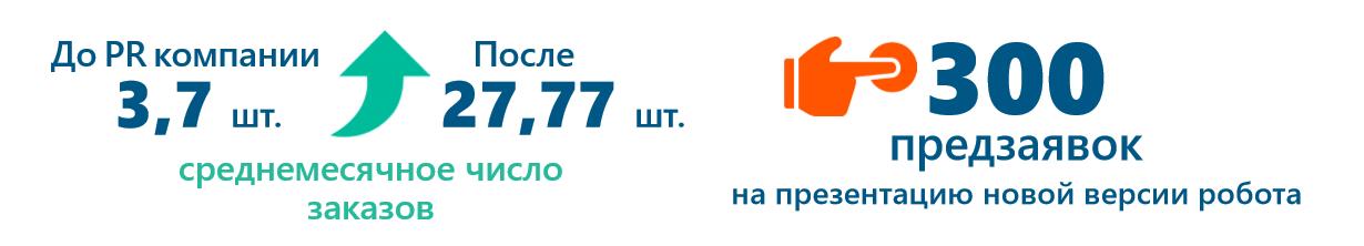 Результаты_PR-продвижения_Промобота