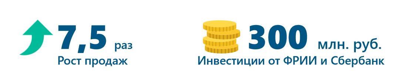 Рост_продаж_компании