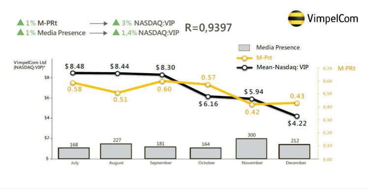 Оценка бизнес-эффективности PR и прогнозный расчет стоимости котировок на примере кейса компании Vimpelcom Ltd.