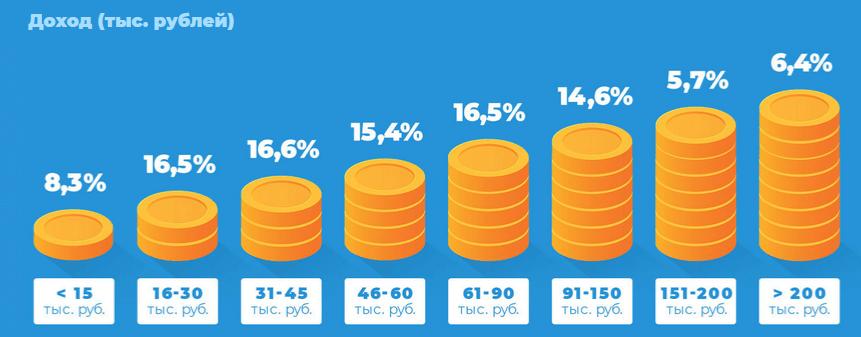 Доходы пользователей Telegram