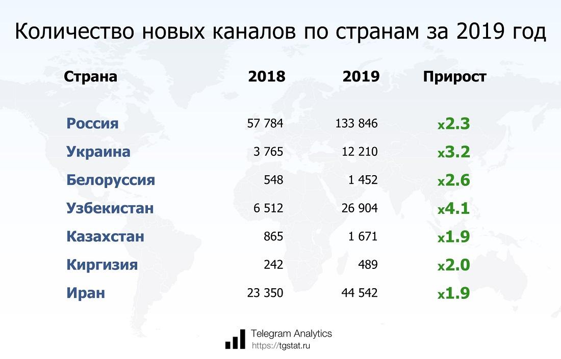 Количество новых каналов по странам за 2019 год