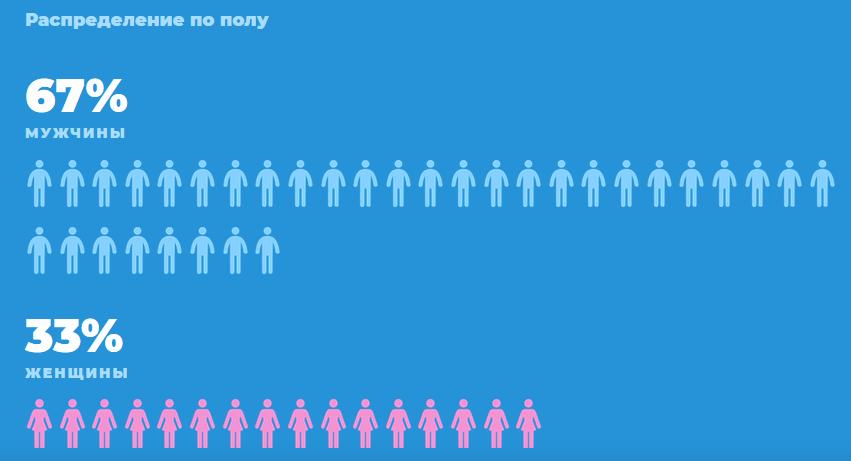 Мужчин среди пользователей Telegram в два раза больше, чем женщин