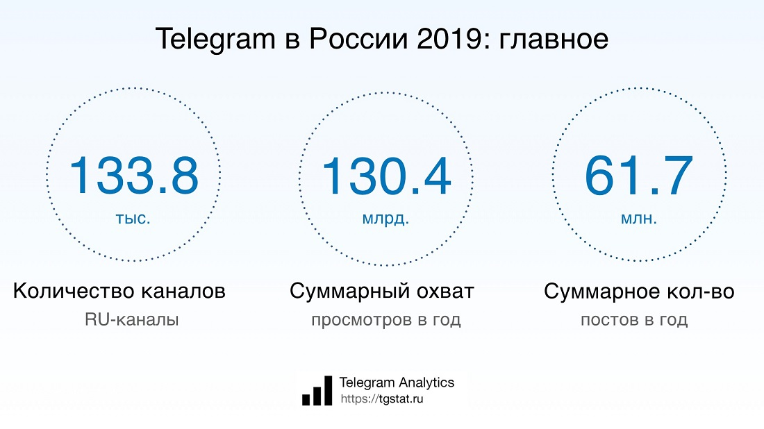 Телеграм в России 2019 год