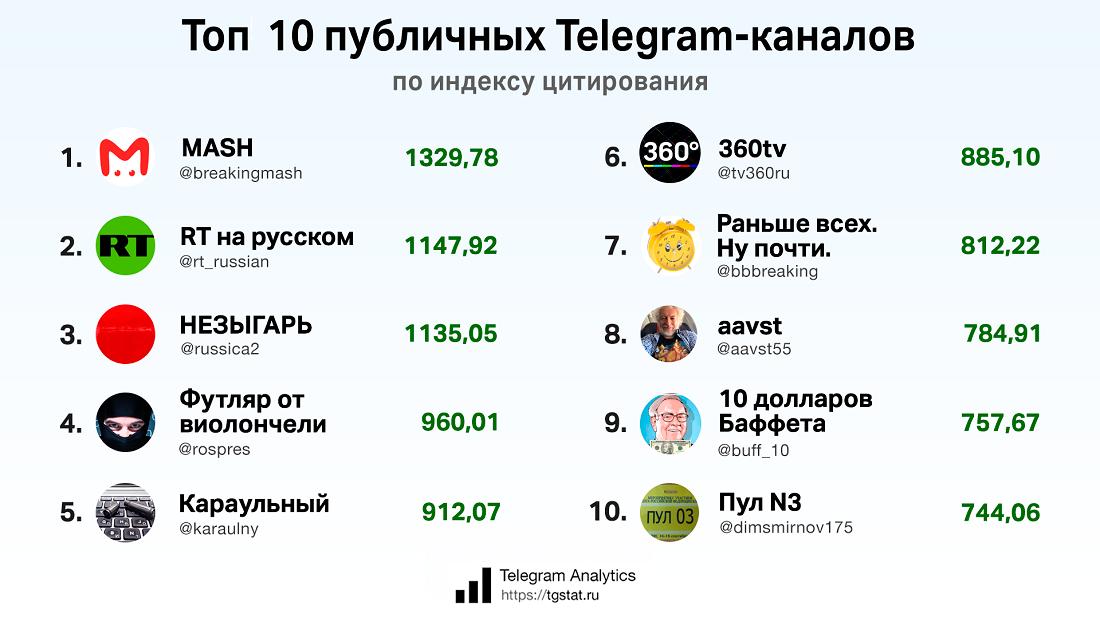 Топ 10 публичных Телеграм-каналов