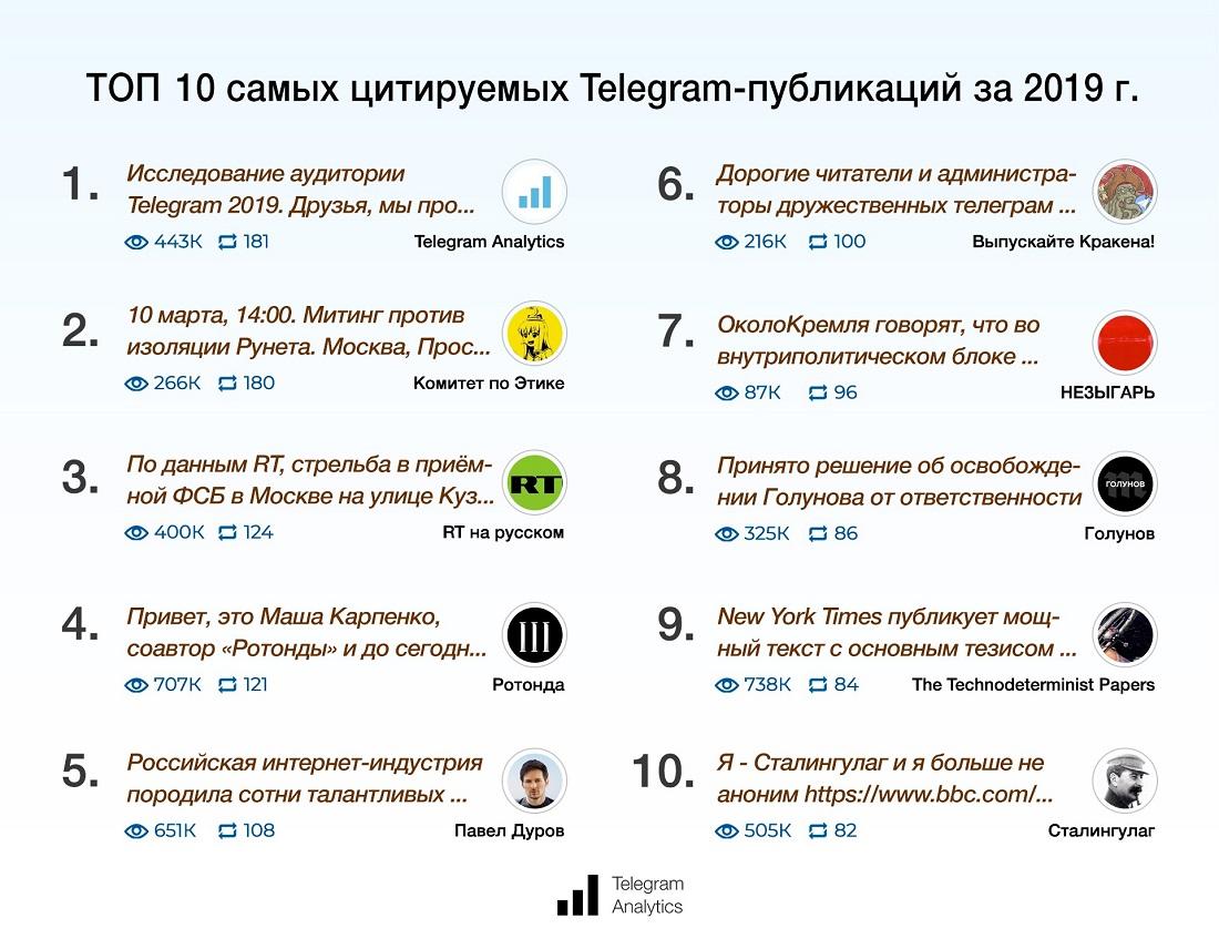 Топ 10 самых цитируемых Telegram-рубликаций за 2019 год