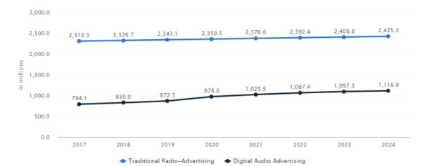 Statista.com: количество слушателей аудиорекламы 2017-2024