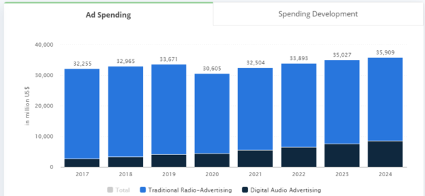 Statista.com: расходы рекламодателей на аудиорекламу 2017-2024