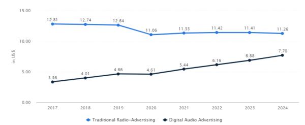 Statista.com: средние расходы на аудиорекламу в пересчете на каждого пользователя 2017-2024
