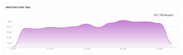 Прогноз трендов в social media на 2021 год. Исследование TalkWalker и Hubspot