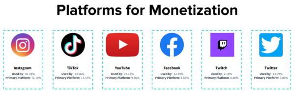 Сколько денег в Creator Economy. Результаты исследования Influencer Marketing Hub