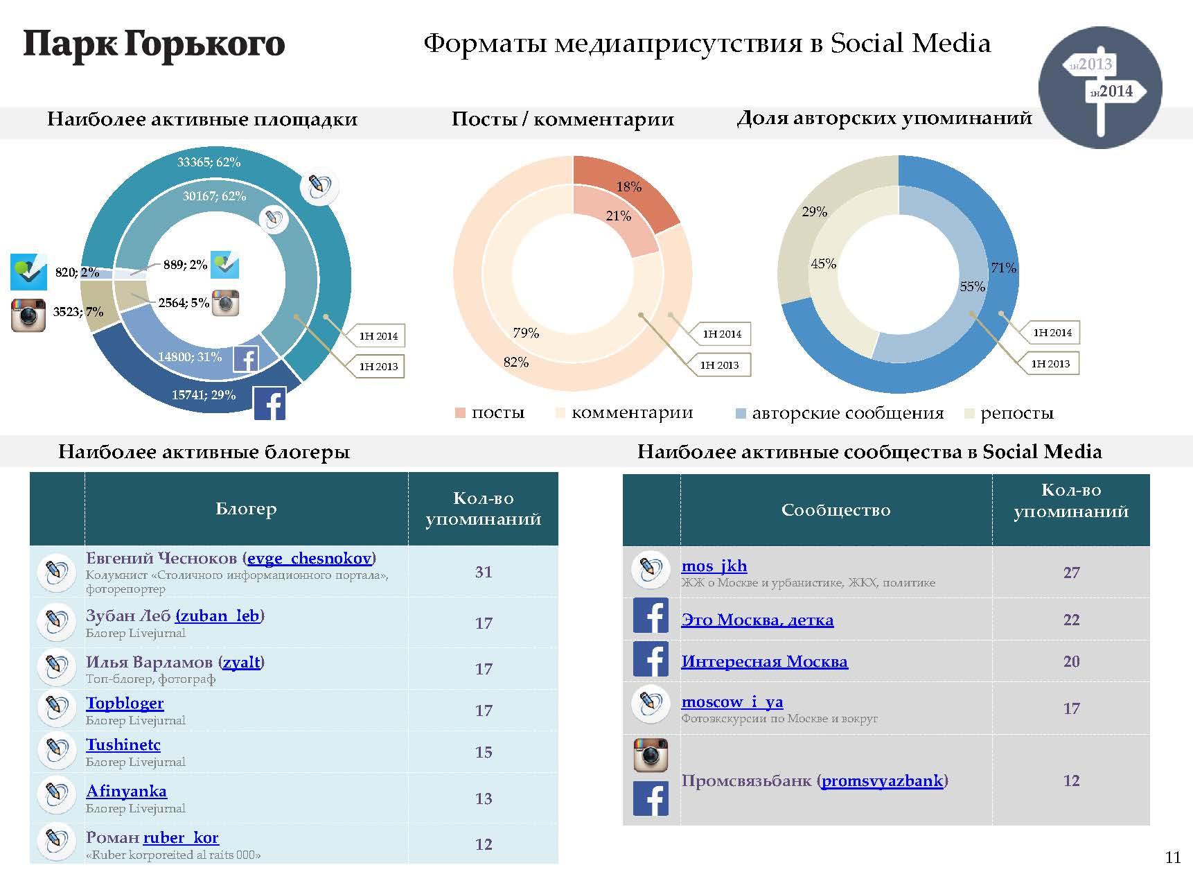 Форматы медиаприсутствия в Social Media