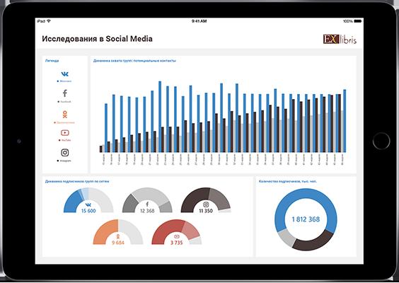 Исследования в Social Media