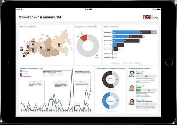 Мониторинг и анализ Social Media