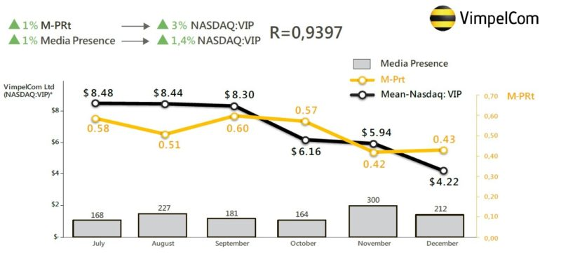 Mean-PRT и Media Presence vs. Mean-NASDAQ