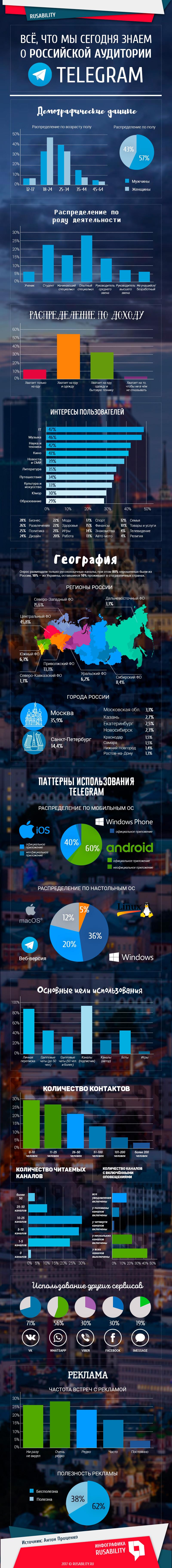 Российская аудитория пользователей ТГ