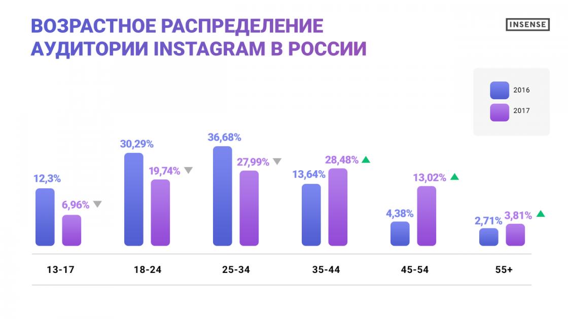 Возрастное распределение аудитории Инстаграм в России