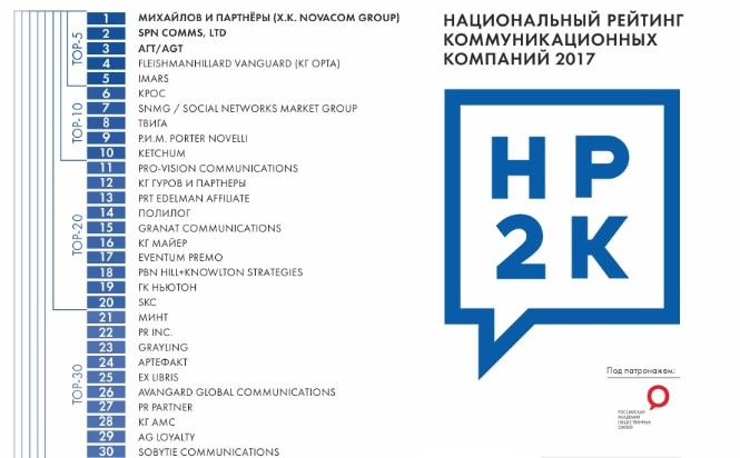 Медиааналитическое агентство Ex Libris вошло в топ 25 в национальном рейтинге коммуникационных компаний (НР2К)